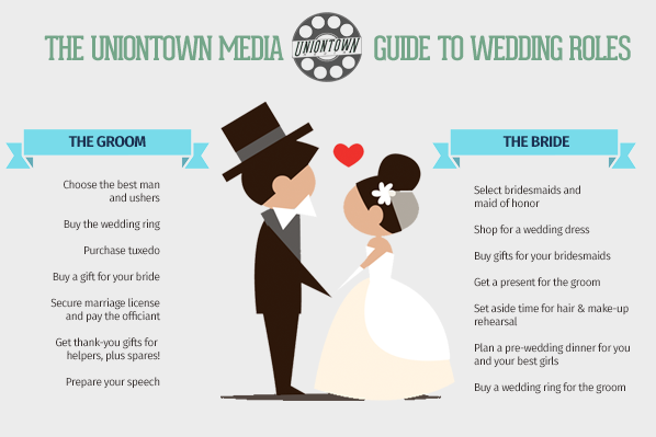 Who Does What? A Guide To Wedding Responsibilities